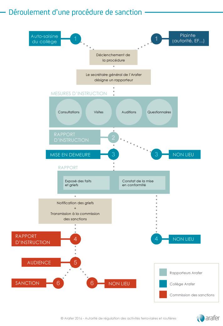 Procedure-de-sanction