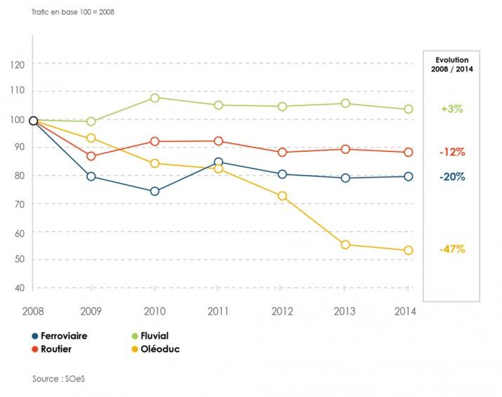 TM-Evolution-trafic-annuel-marchandises-2008-2014