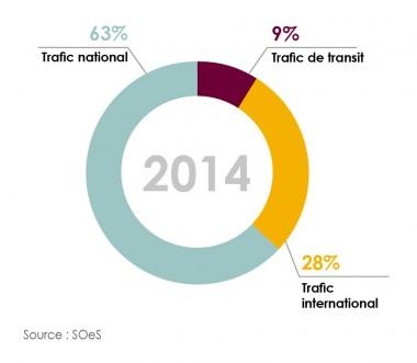 TM-trafic-annuel-France-par-destination